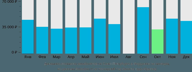 Динамика стоимости авиабилетов из Санкт-Петербурга в Иорданию по месяцам