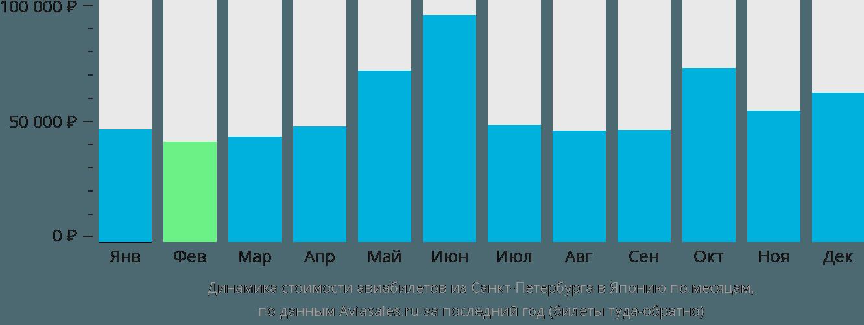Динамика стоимости авиабилетов из Санкт-Петербурга в Японию по месяцам