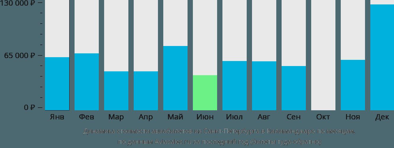 Динамика стоимости авиабилетов из Санкт-Петербурга в Килиманджаро по месяцам