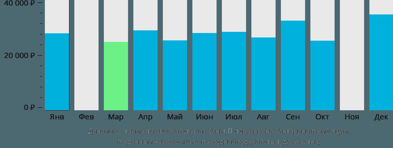 Динамика стоимости авиабилетов из Санкт-Петербурга на Санторини по месяцам