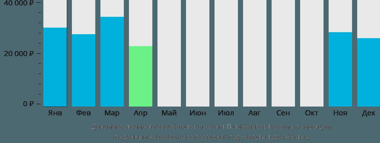 Динамика стоимости авиабилетов из Санкт-Петербурга в Куусамо по месяцам