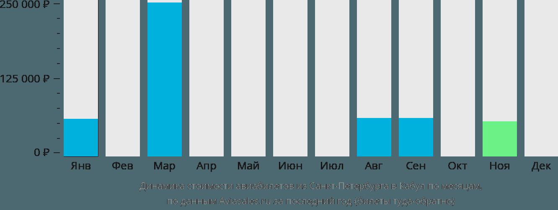 Динамика стоимости авиабилетов из Санкт-Петербурга в Кабул по месяцам
