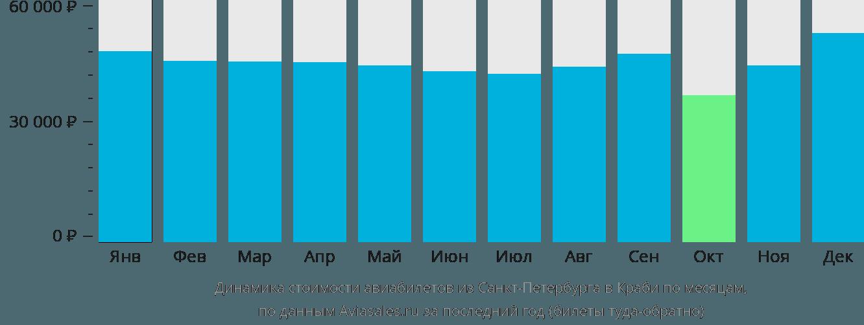 Динамика стоимости авиабилетов из Санкт-Петербурга в Краби по месяцам