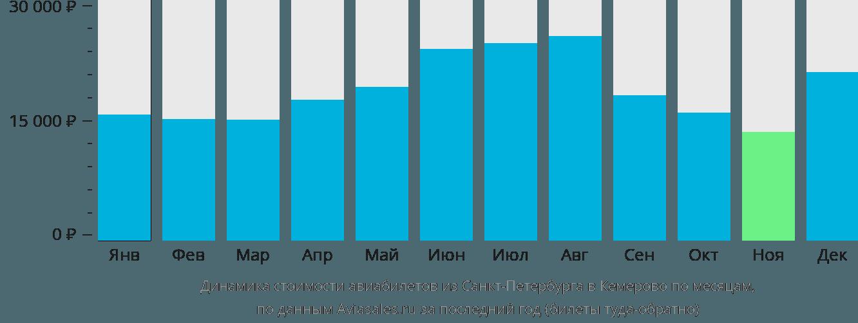 Динамика стоимости авиабилетов из Санкт-Петербурга в Кемерово по месяцам