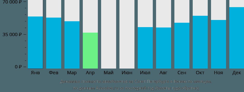 Динамика стоимости авиабилетов из Санкт-Петербурга в Кению по месяцам