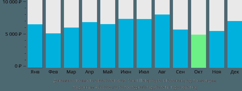 Динамика стоимости авиабилетов из Санкт-Петербурга в Калининград по месяцам