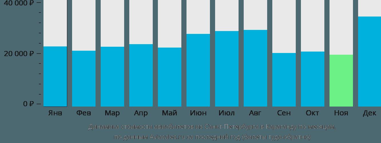 Динамика стоимости авиабилетов из Санкт-Петербурга в Караганду по месяцам