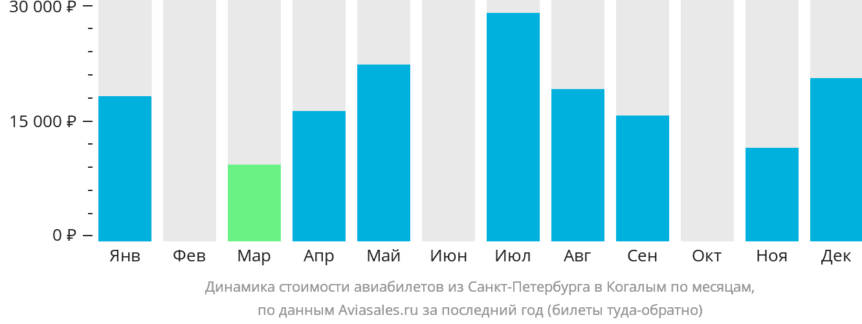 Динамика стоимости авиабилетов из Санкт-Петербурга в Когалым по месяцам