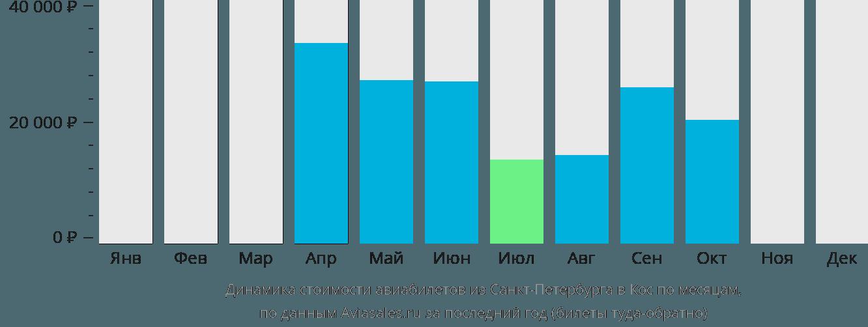 Динамика стоимости авиабилетов из Санкт-Петербурга в Кос по месяцам