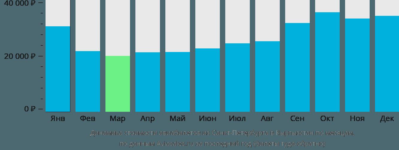 Динамика стоимости авиабилетов из Санкт-Петербурга в Кыргызстан по месяцам