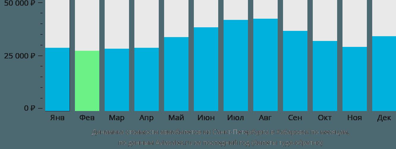 Динамика стоимости авиабилетов из Санкт-Петербурга в Хабаровск по месяцам