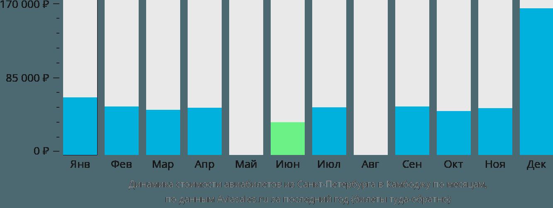 Динамика стоимости авиабилетов из Санкт-Петербурга в Камбоджу по месяцам