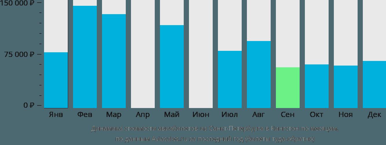 Динамика стоимости авиабилетов из Санкт-Петербурга в Кингстон по месяцам