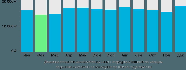 Динамика стоимости авиабилетов из Санкт-Петербурга в Кишинёв по месяцам