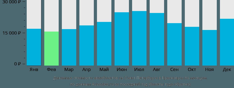 Динамика стоимости авиабилетов из Санкт-Петербурга в Красноярск по месяцам