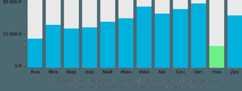 Динамика стоимости авиабилетов из Санкт-Петербурга в Карловы Вары по месяцам