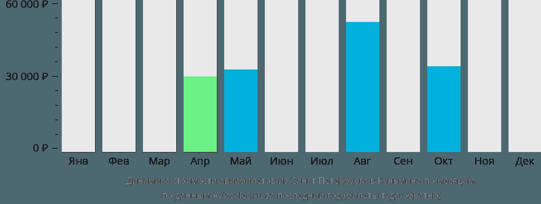 Динамика стоимости авиабилетов из Санкт-Петербурга в Куньмина по месяцам