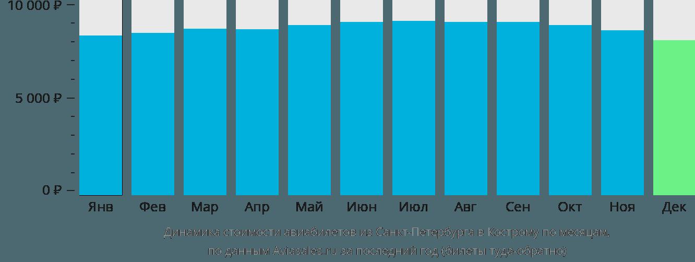 Динамика стоимости авиабилетов из Санкт-Петербурга в Кострому по месяцам
