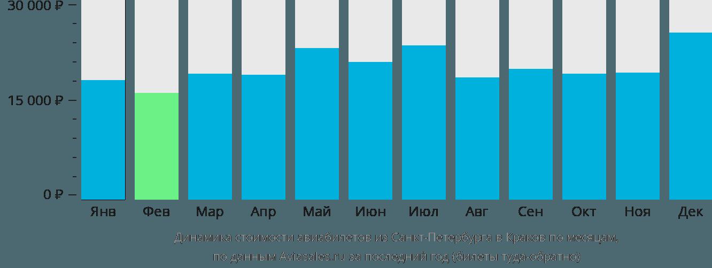 Динамика стоимости авиабилетов из Санкт-Петербурга в Краков по месяцам