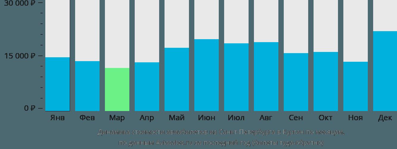 Динамика стоимости авиабилетов из Санкт-Петербурга в Курган по месяцам