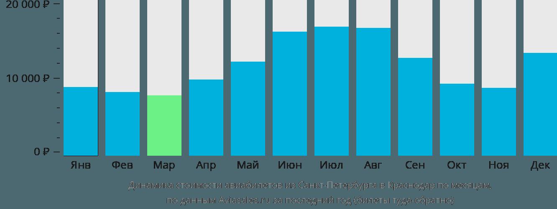 Динамика стоимости авиабилетов из Санкт-Петербурга в Краснодар по месяцам