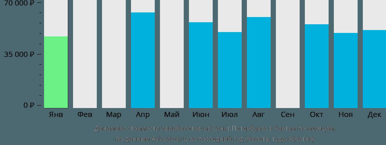 Динамика стоимости авиабилетов из Санкт-Петербурга в Хартум по месяцам
