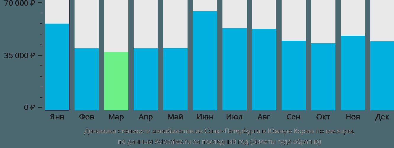 Динамика стоимости авиабилетов из Санкт-Петербурга в Южную Корею по месяцам