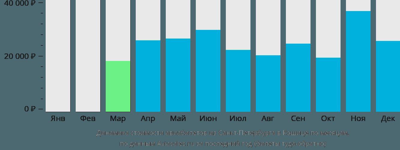 Динамика стоимости авиабилетов из Санкт-Петербурга в Кошице по месяцам