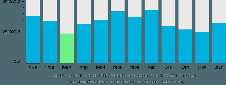 Динамика стоимости авиабилетов из Санкт-Петербурга в Костанай по месяцам