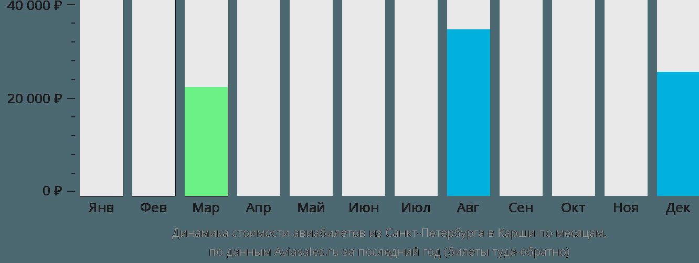 Динамика стоимости авиабилетов из Санкт-Петербурга в Карши по месяцам