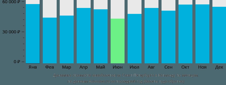 Динамика стоимости авиабилетов из Санкт-Петербурга в Катманду по месяцам