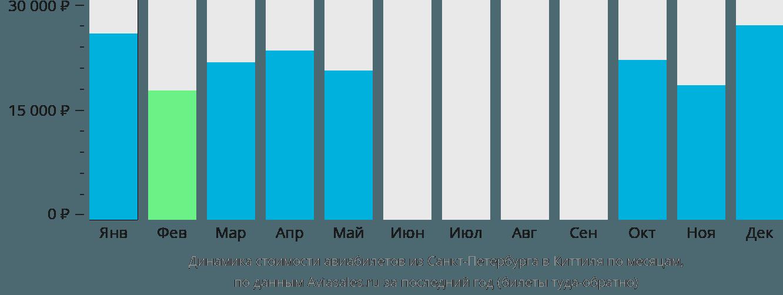 Динамика стоимости авиабилетов из Санкт-Петербурга в Киттиля по месяцам