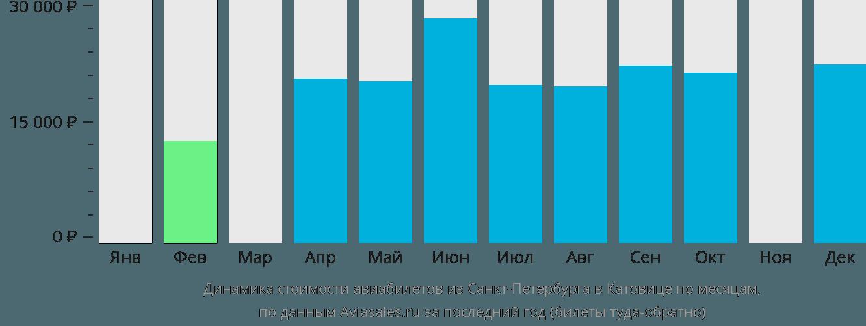 Динамика стоимости авиабилетов из Санкт-Петербурга в Катовице по месяцам