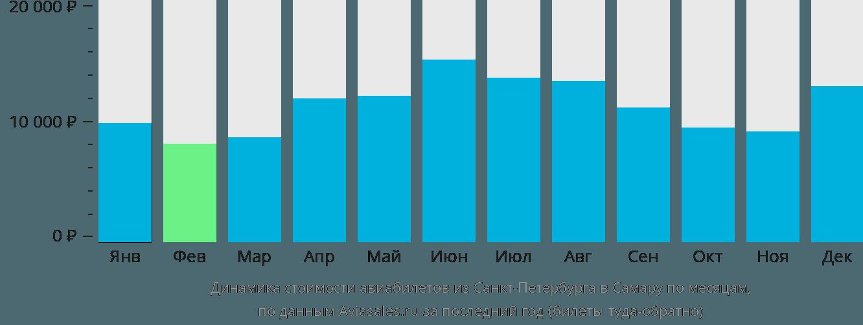 Динамика стоимости авиабилетов из Санкт-Петербурга в Самару по месяцам