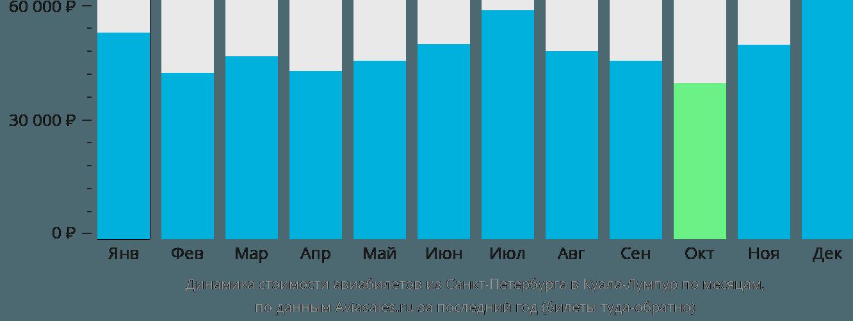 Динамика стоимости авиабилетов из Санкт-Петербурга в Куала-Лумпур по месяцам