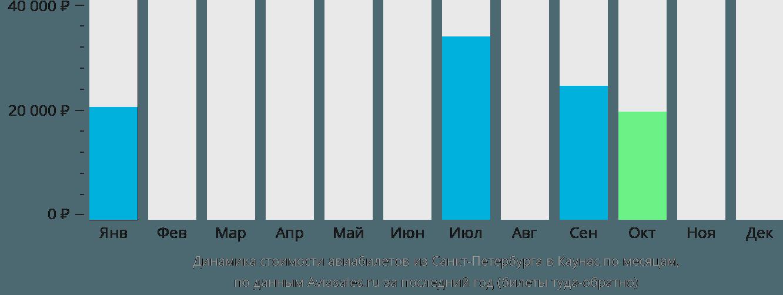 Динамика стоимости авиабилетов из Санкт-Петербурга в Каунас по месяцам