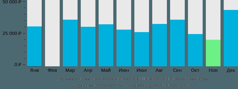 Динамика стоимости авиабилетов из Санкт-Петербурга в Кутаиси по месяцам