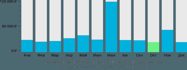 Динамика стоимости авиабилетов из Санкт-Петербурга в Гянджу по месяцам