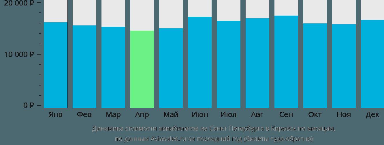 Динамика стоимости авиабилетов из Санкт-Петербурга в Кировск по месяцам