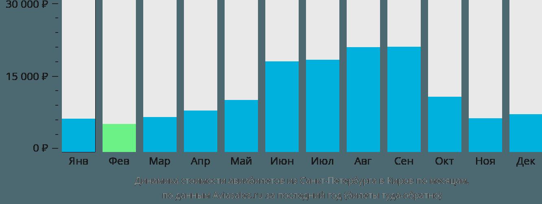 Динамика стоимости авиабилетов из Санкт-Петербурга в Киров по месяцам