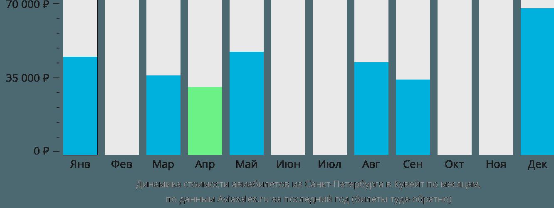 Динамика стоимости авиабилетов из Санкт-Петербурга в Кувейт по месяцам