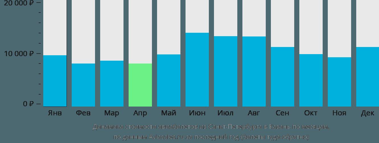 Динамика стоимости авиабилетов из Санкт-Петербурга в Казань по месяцам