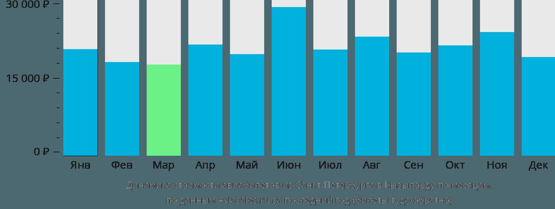 Динамика стоимости авиабилетов из Санкт-Петербурга в Кызылорду по месяцам