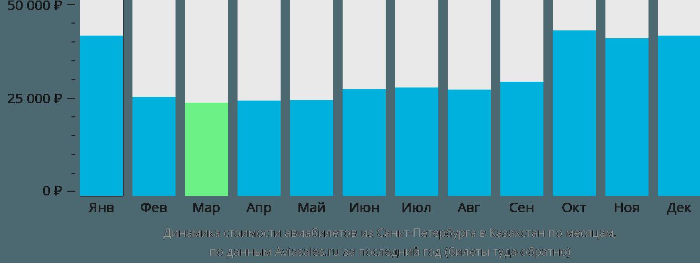 Динамика стоимости авиабилетов из Санкт-Петербурга в Казахстан по месяцам