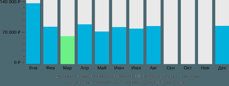 Динамика стоимости авиабилетов из Санкт-Петербурга в Луанду по месяцам