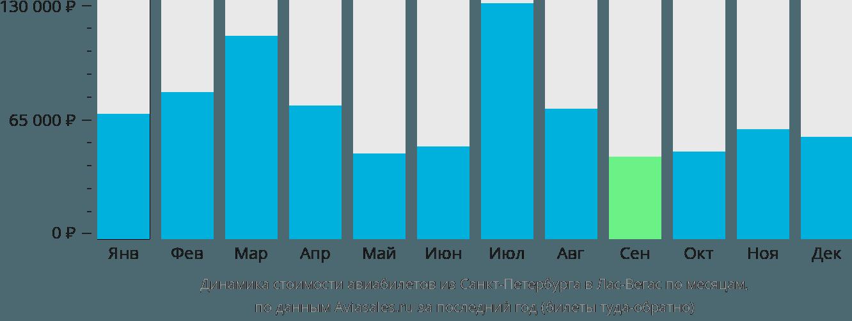 Динамика стоимости авиабилетов из Санкт-Петербурга в Лас-Вегас по месяцам