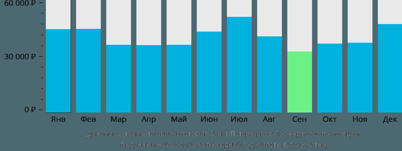 Динамика стоимости авиабилетов из Санкт-Петербурга в Лос-Анджелес по месяцам