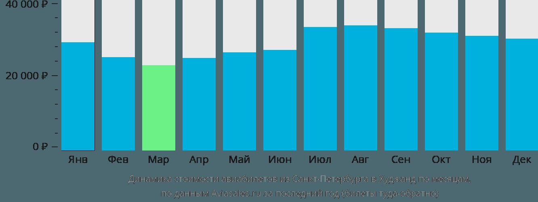 Динамика стоимости авиабилетов из Санкт-Петербурга в Худжанд по месяцам