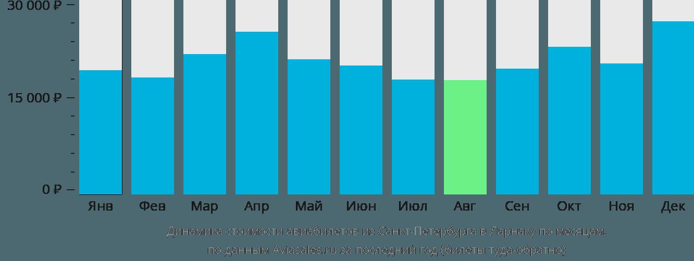 Динамика стоимости авиабилетов из Санкт-Петербурга в Ларнаку по месяцам