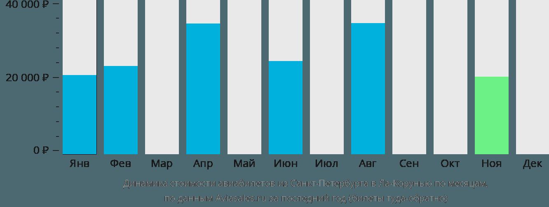 Динамика стоимости авиабилетов из Санкт-Петербурга в Ла-Корунью по месяцам